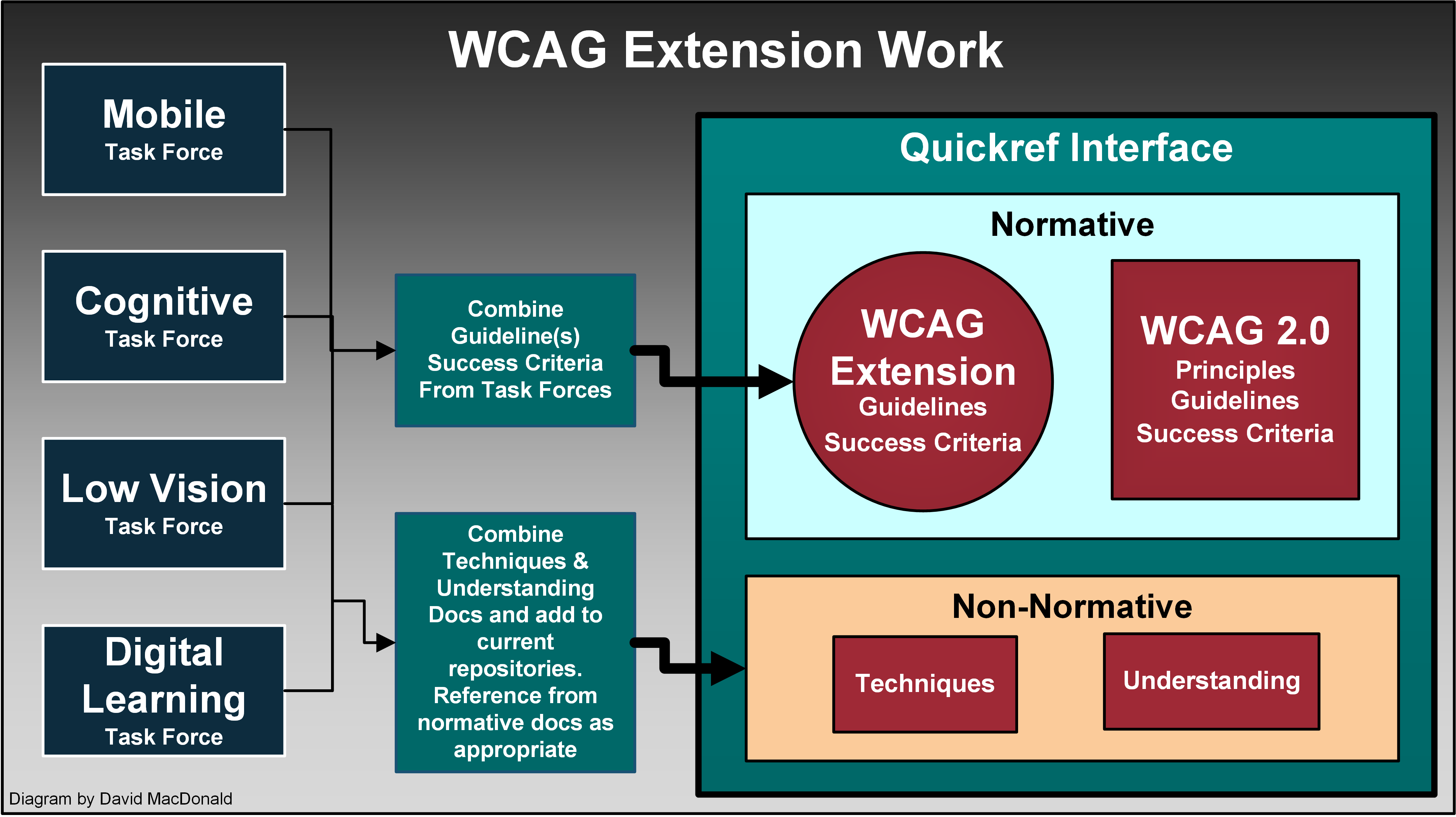 Mobile Accessibility How Wcag 20 And Other W3cwai Guidelines